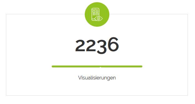 Von 3000 angeschriebene Empfängern wurde die virtuelle Immobilienbroschüre ingesamt 2236 mal betrachtet